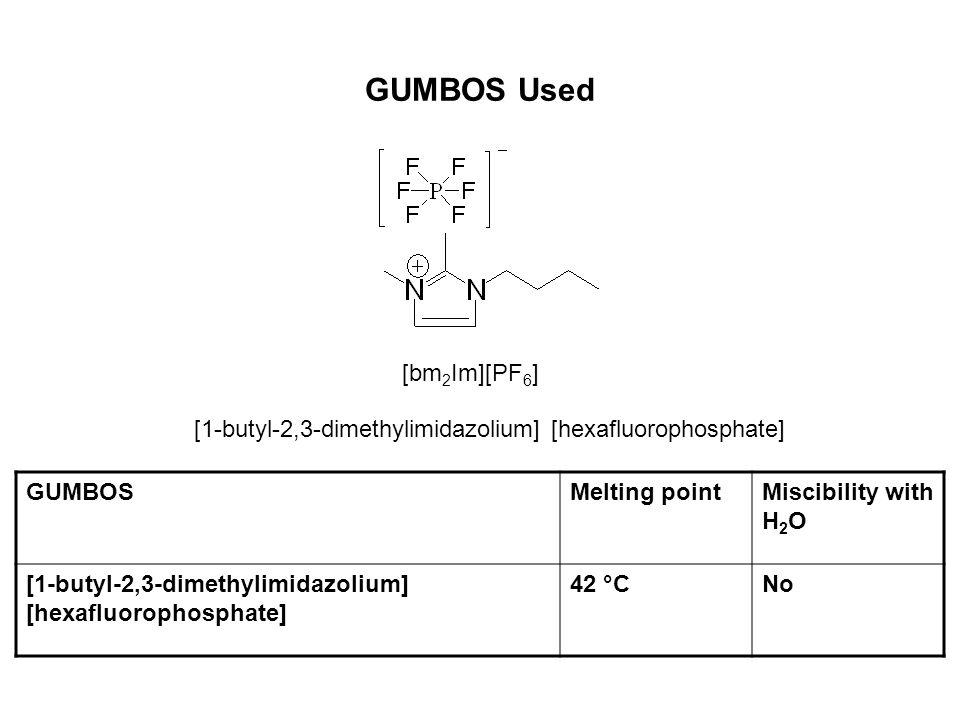 GUMBOS Used [bm2Im][PF6]